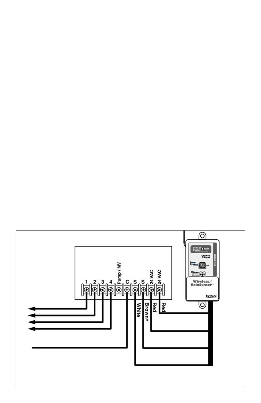 Irrigation Toro Sensors Monitors Manual Wireless